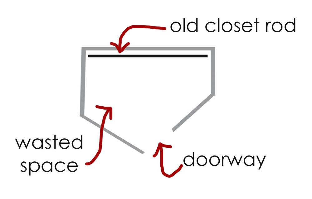 closet diagram